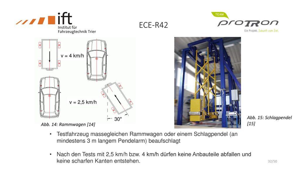 ECE-R42 v = 4 km/h. v = 2,5 km/h. Keine scharfen Kanten. Abb. 15: Schlagpendel [15] 30° Abb. 14: Rammwagen [14]